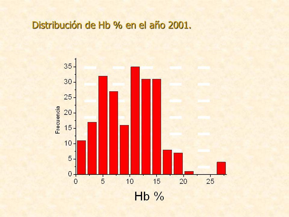 Distribución de Hb % en el año 2001.