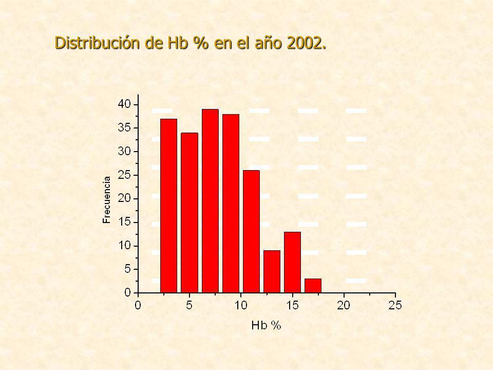 Distribución de Hb % en el año 2002.