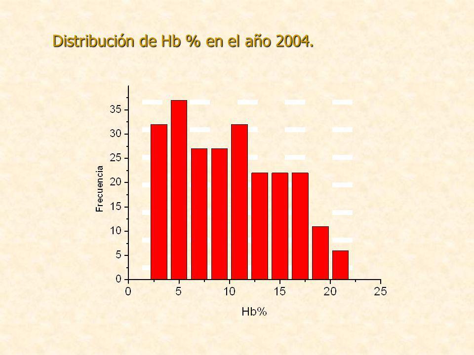 Distribución de Hb % en el año 2004.