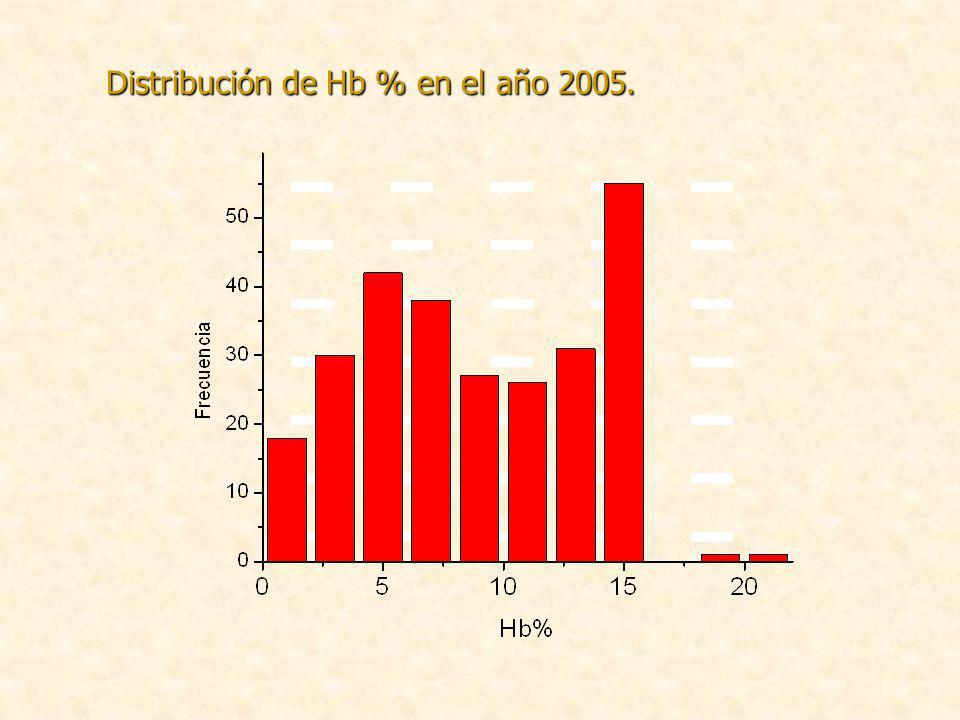 Distribución de Hb % en el año 2005.