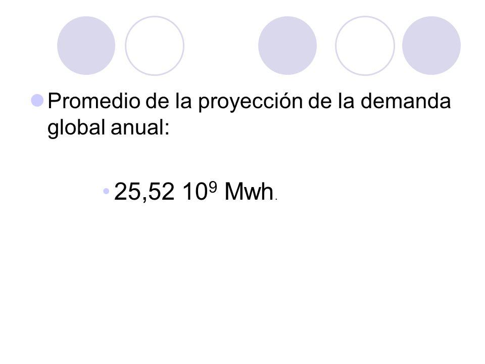 Promedio de la proyección de la demanda global anual:
