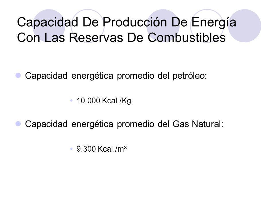 Capacidad De Producción De Energía Con Las Reservas De Combustibles