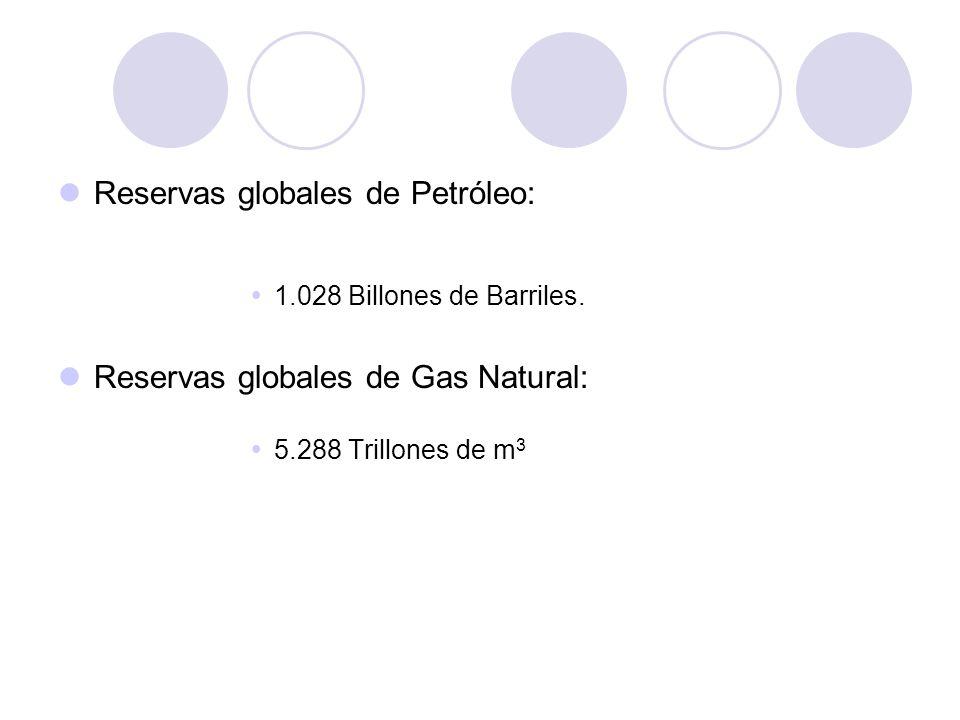 Reservas globales de Petróleo: