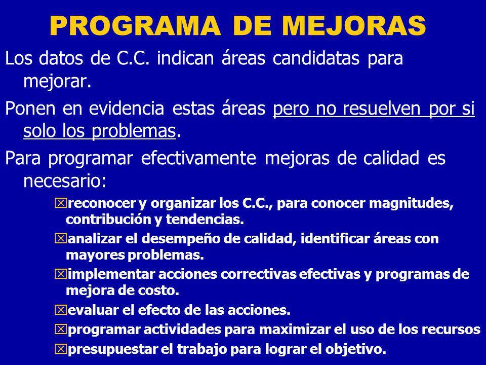 PROGRAMA DE MEJORAS Los datos de C.C. indican áreas candidatas para mejorar.