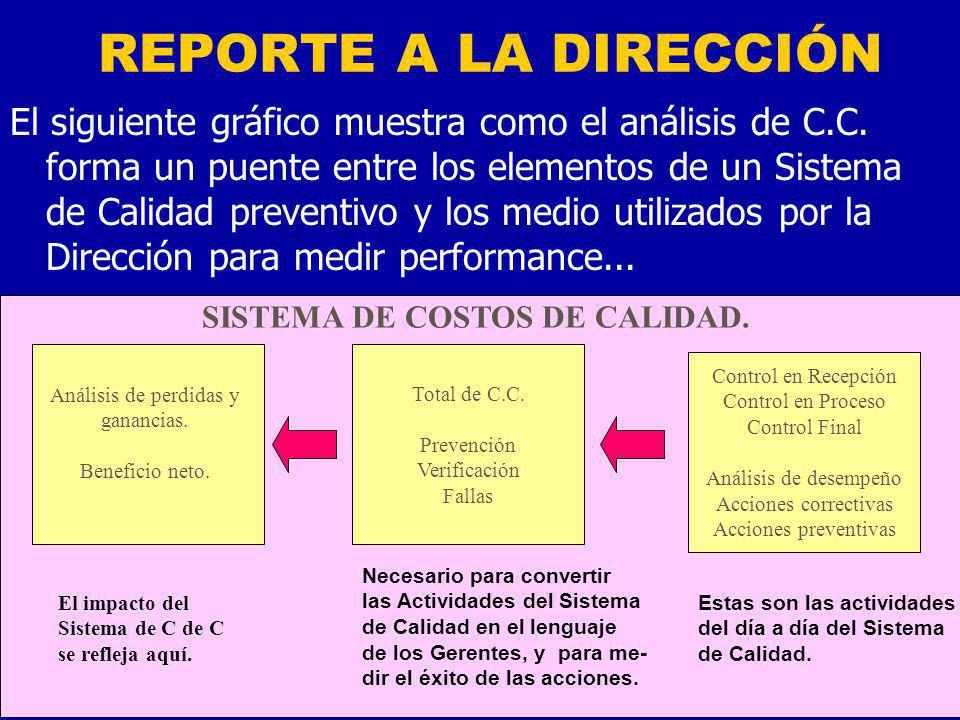 REPORTE A LA DIRECCIÓN