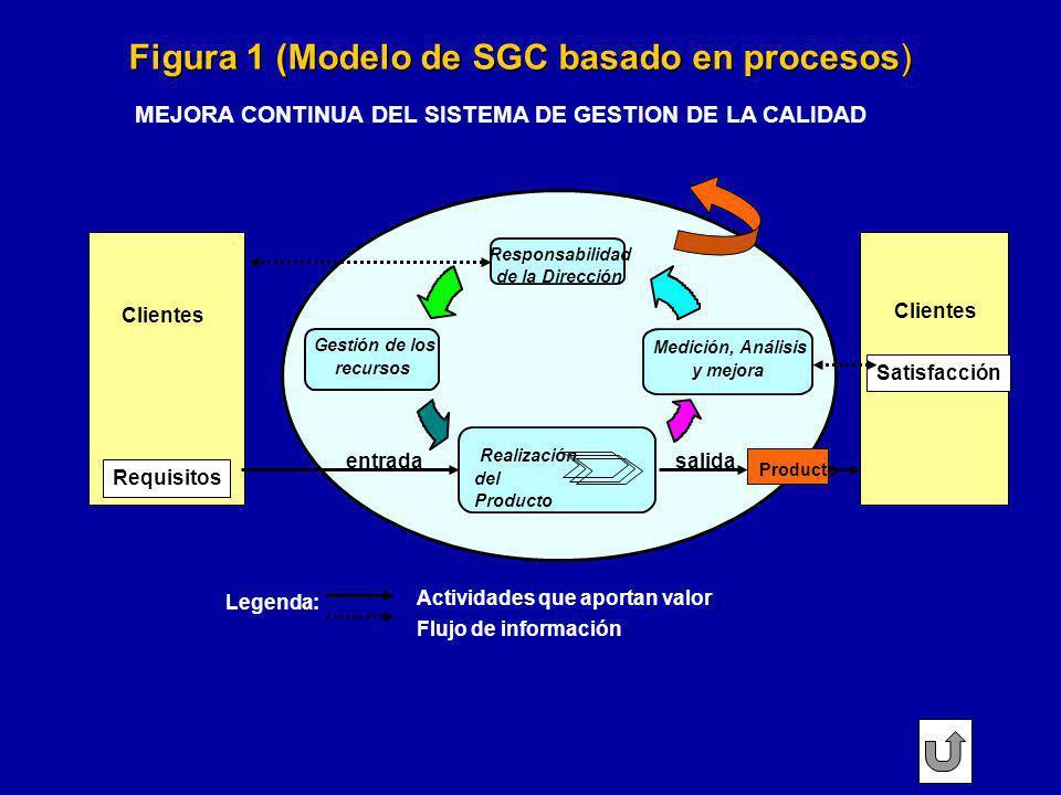 Figura 1 (Modelo de SGC basado en procesos)