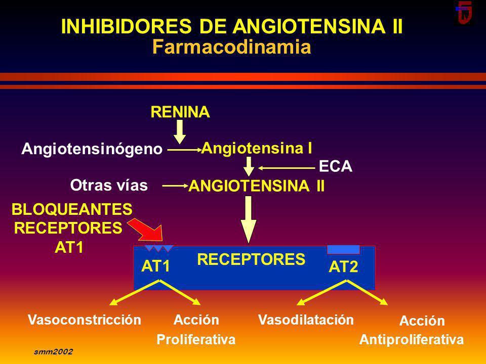INHIBIDORES DE ANGIOTENSINA II Angiotensina I ANGIOTENSINA II