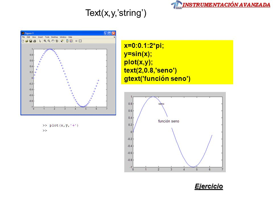 Text(x,y,'string') x=0:0.1:2*pi; y=sin(x); plot(x,y);