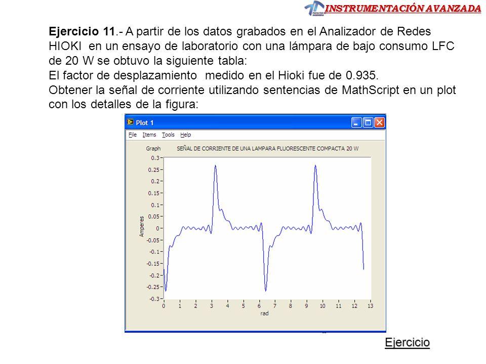 Ejercicio 11.- A partir de los datos grabados en el Analizador de Redes HIOKI en un ensayo de laboratorio con una lámpara de bajo consumo LFC de 20 W se obtuvo la siguiente tabla: