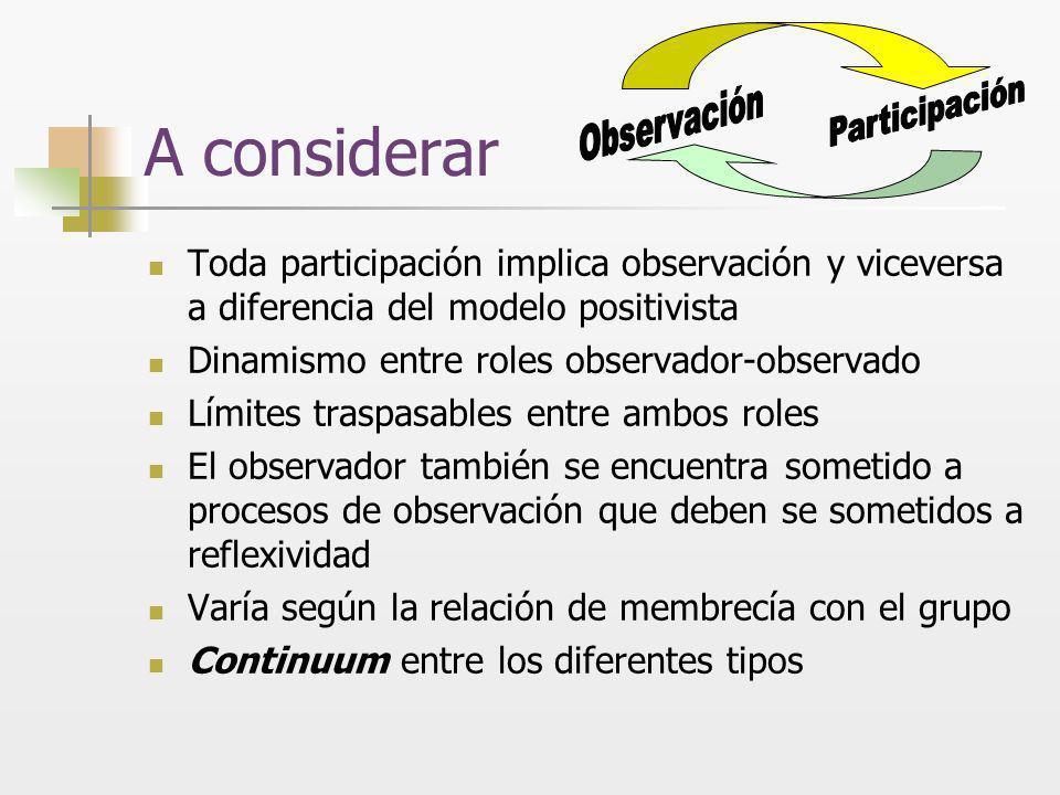 A considerar Participación. Observación. Toda participación implica observación y viceversa a diferencia del modelo positivista.