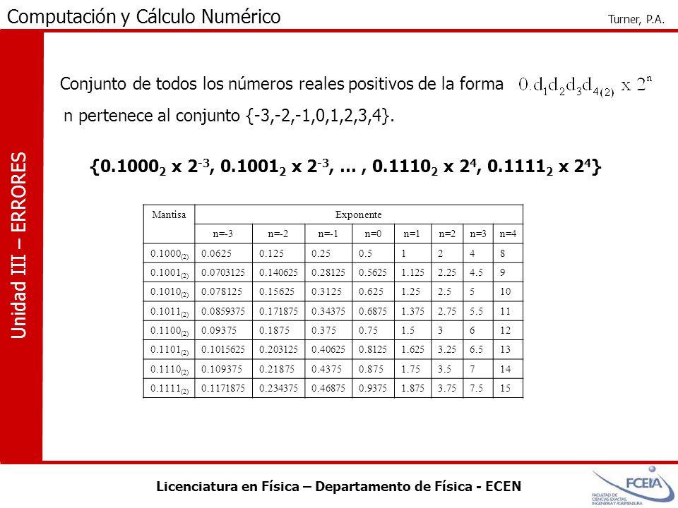 Conjunto de todos los números reales positivos de la forma