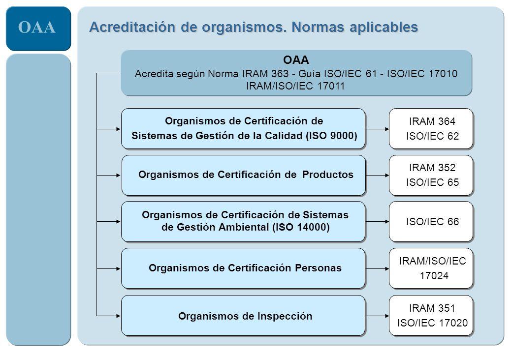 Acreditación de organismos. Normas aplicables