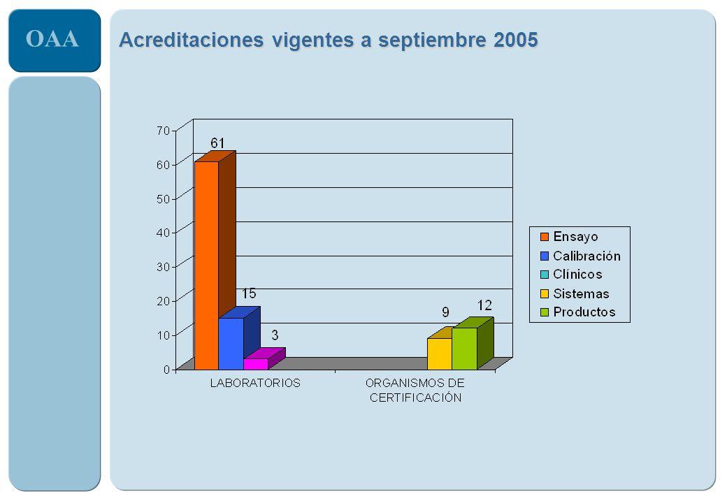 Acreditaciones vigentes a septiembre 2005