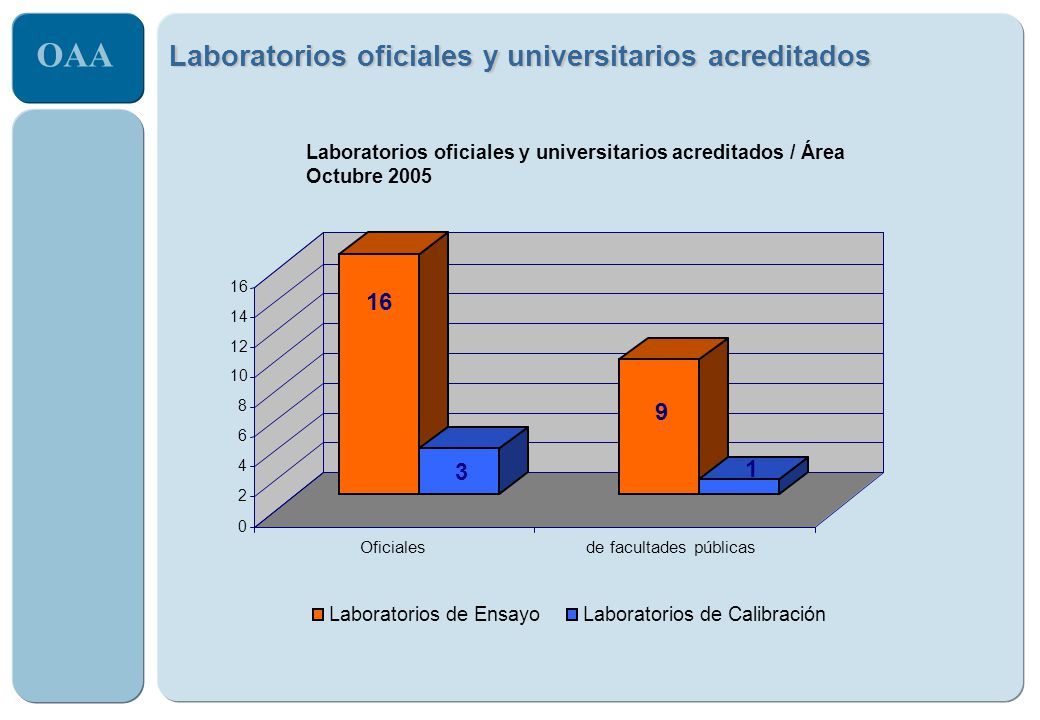 Laboratorios oficiales y universitarios acreditados