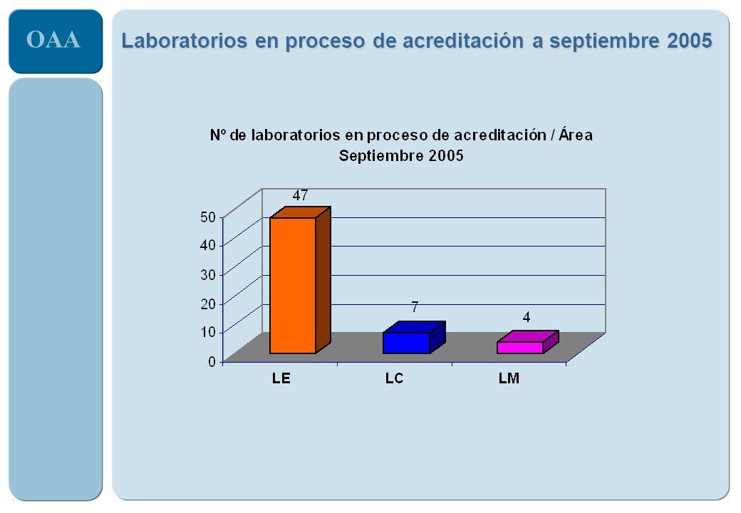 Laboratorios en proceso de acreditación a septiembre 2005