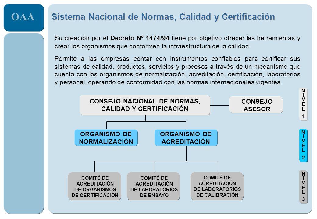 Sistema Nacional de Normas, Calidad y Certificación