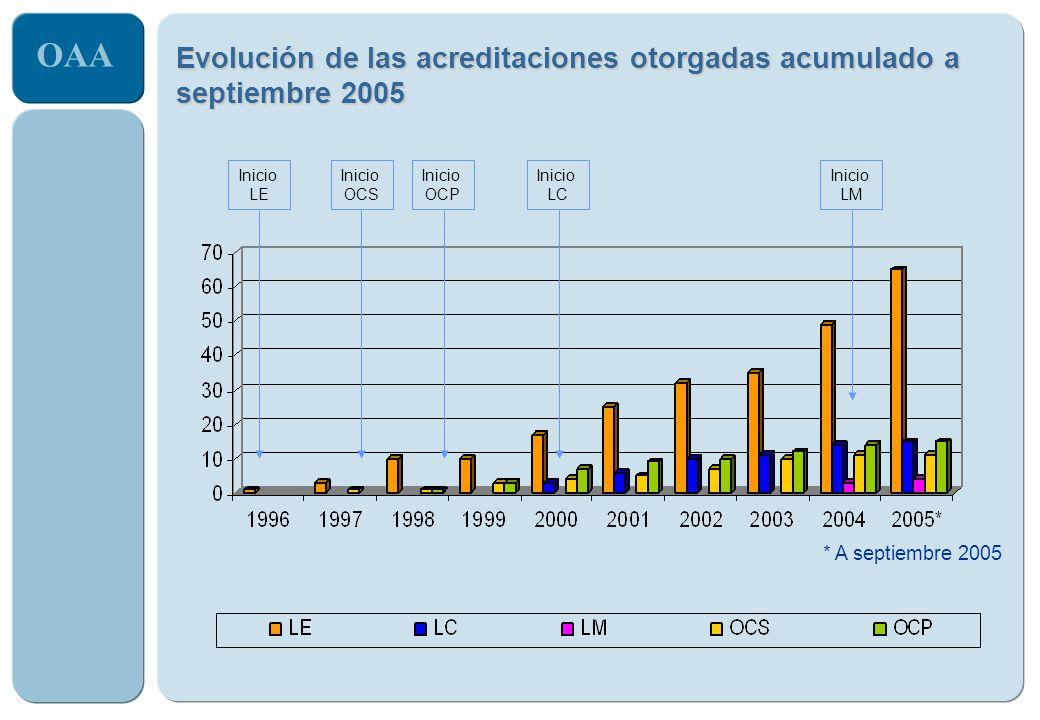 Evolución de las acreditaciones otorgadas acumulado a septiembre 2005