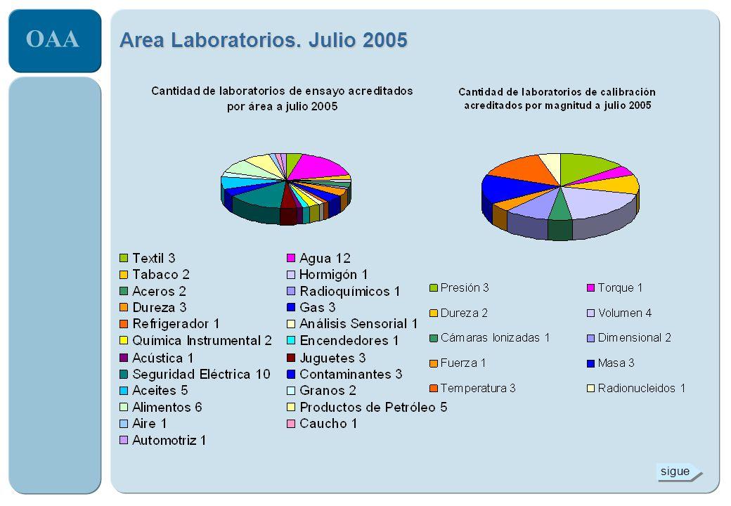 Area Laboratorios. Julio 2005