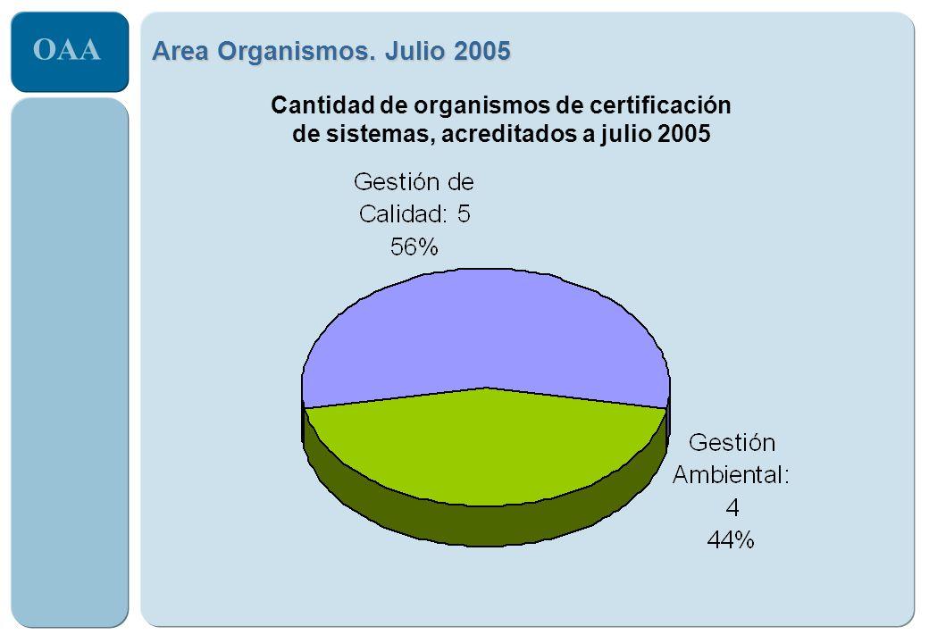 Area Organismos. Julio 2005 Cantidad de organismos de certificación