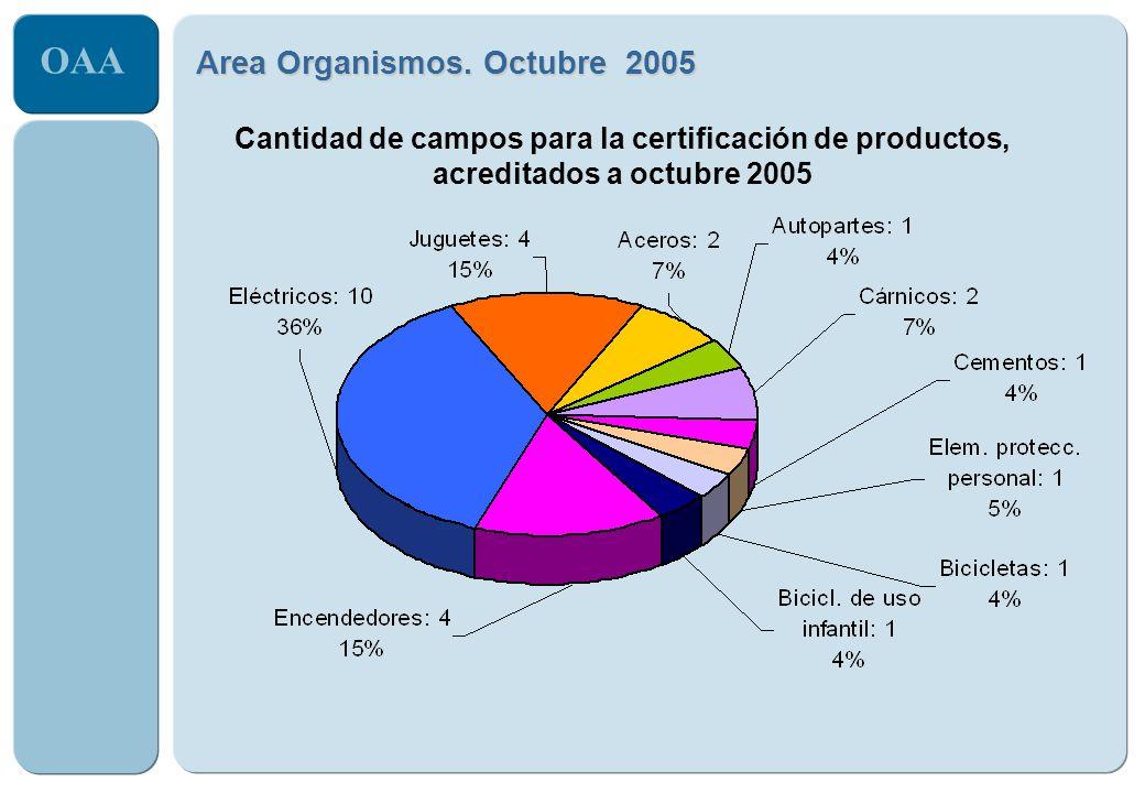 Area Organismos. Octubre 2005