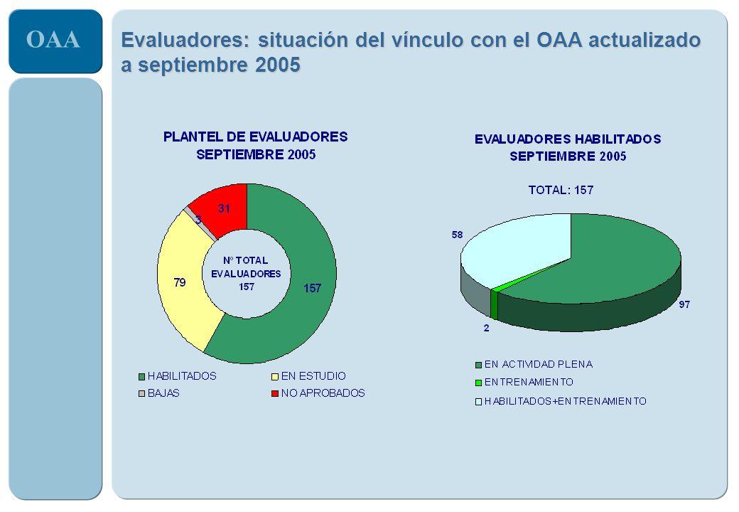 Evaluadores: situación del vínculo con el OAA actualizado a septiembre 2005
