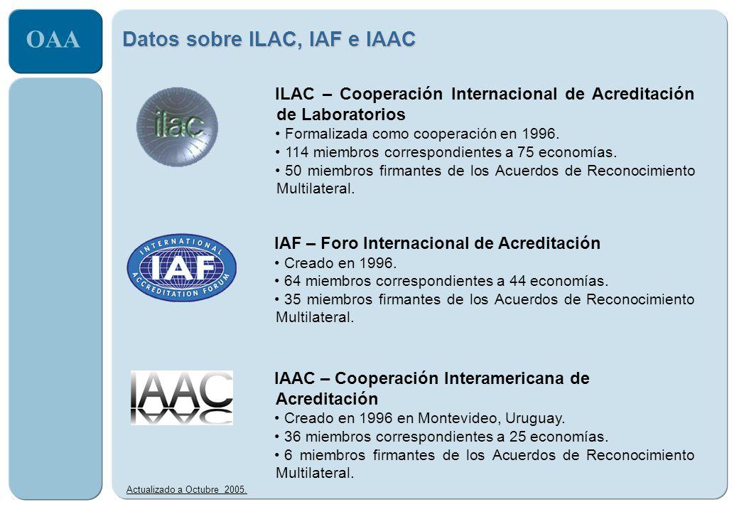 Datos sobre ILAC, IAF e IAAC