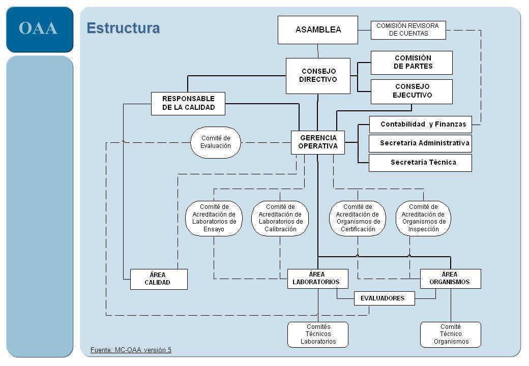 Estructura Fuente: MC-OAA versión 5