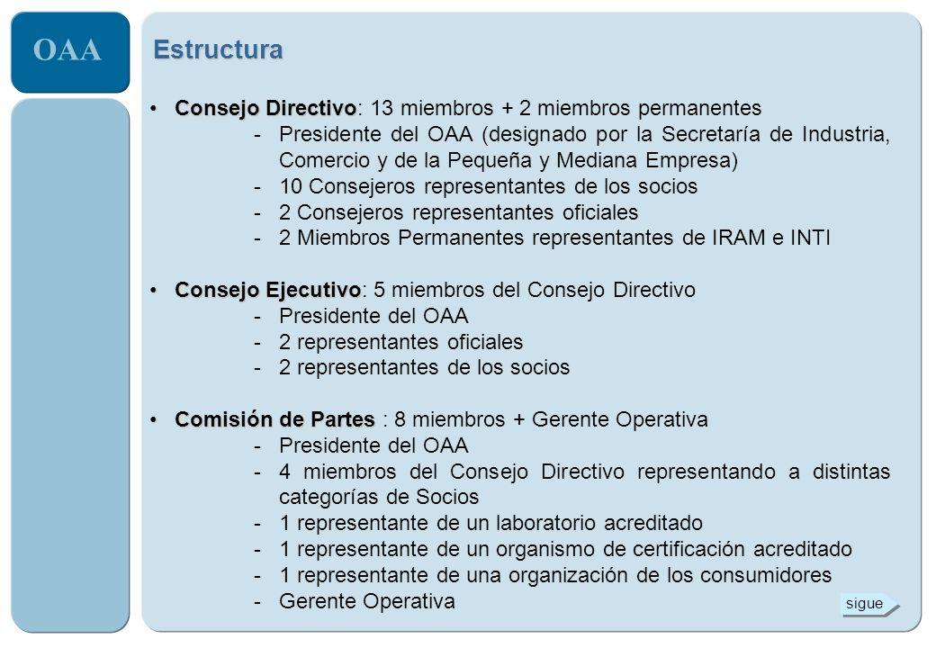 Estructura Consejo Directivo: 13 miembros + 2 miembros permanentes