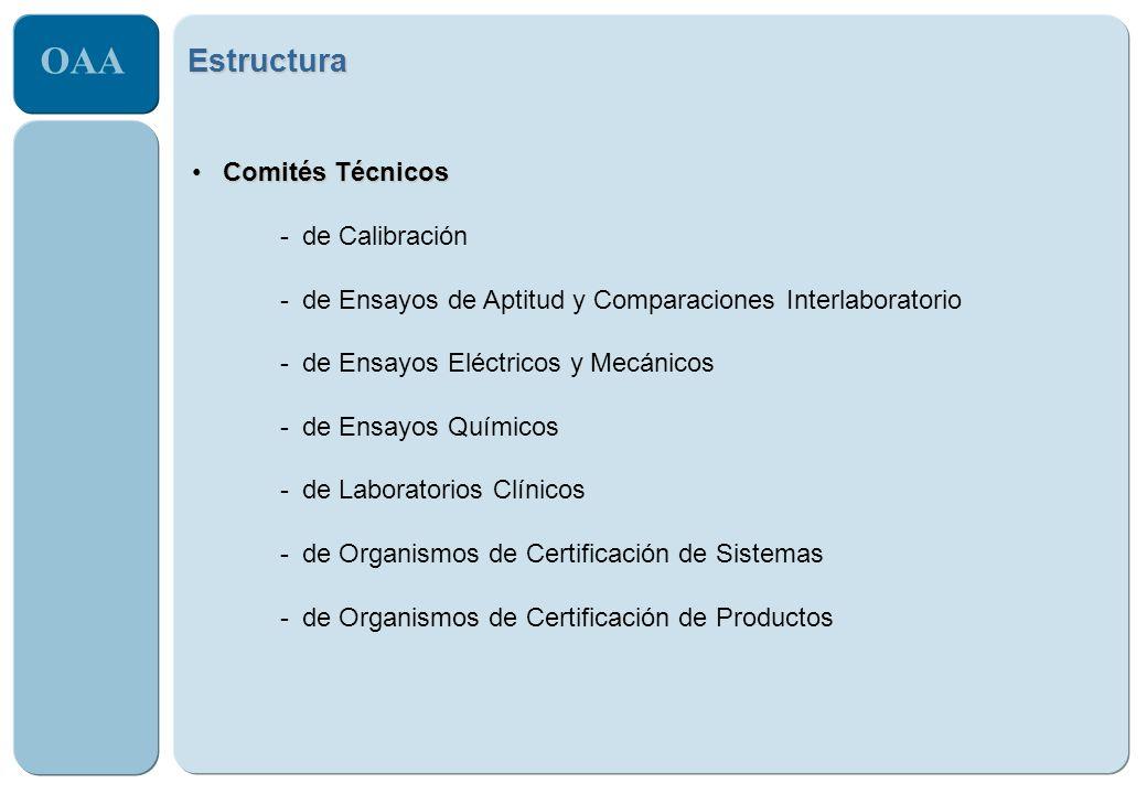 Estructura Comités Técnicos de Calibración