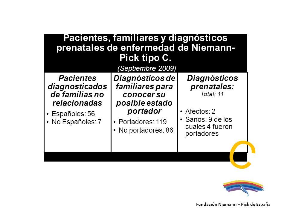 Pacientes, familiares y diagnósticos prenatales de enfermedad de Niemann-Pick tipo C. (Septiembre 2009)