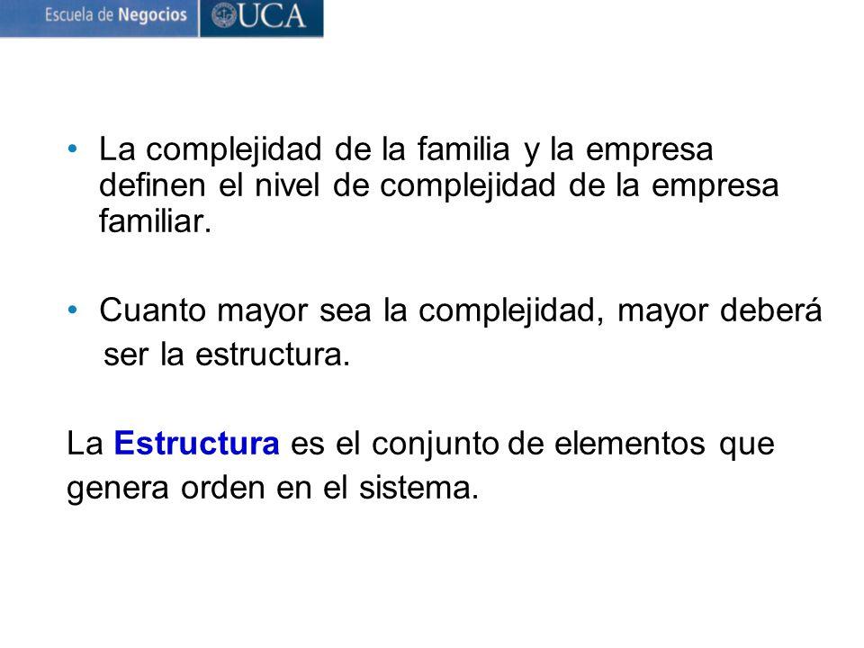 La complejidad de la familia y la empresa definen el nivel de complejidad de la empresa familiar.