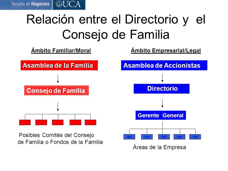 Relación entre el Directorio y el Consejo de Familia