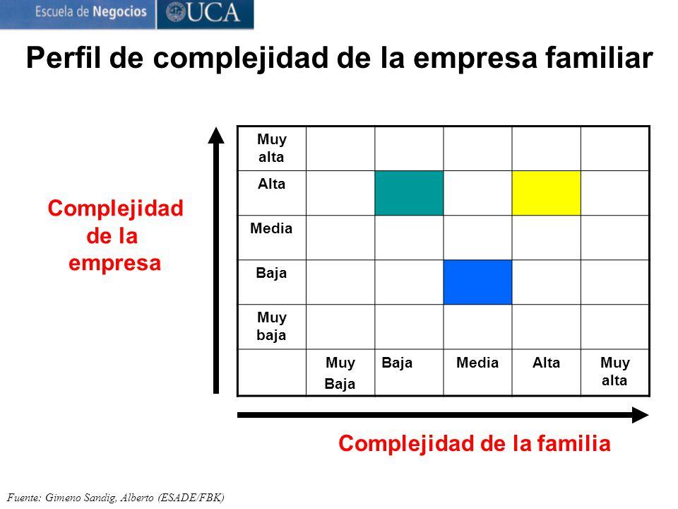 Perfil de complejidad de la empresa familiar