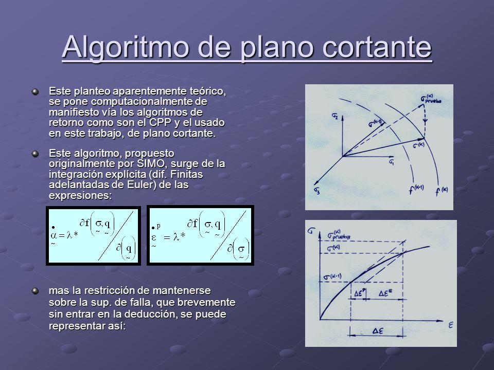 Algoritmo de plano cortante
