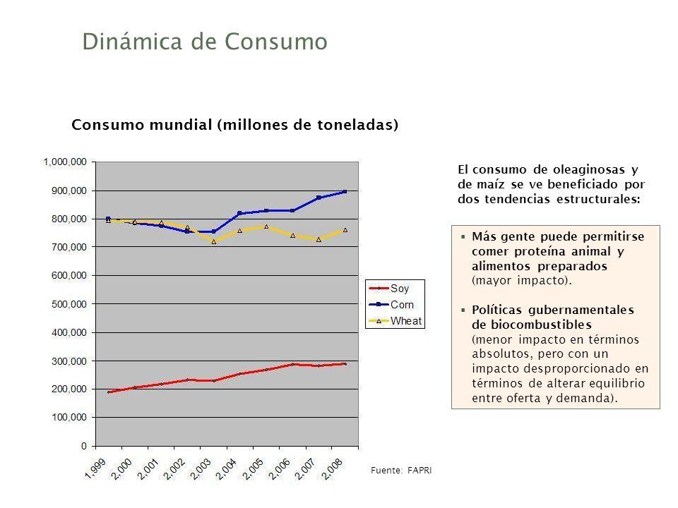 Consumo mundial (millones de toneladas)