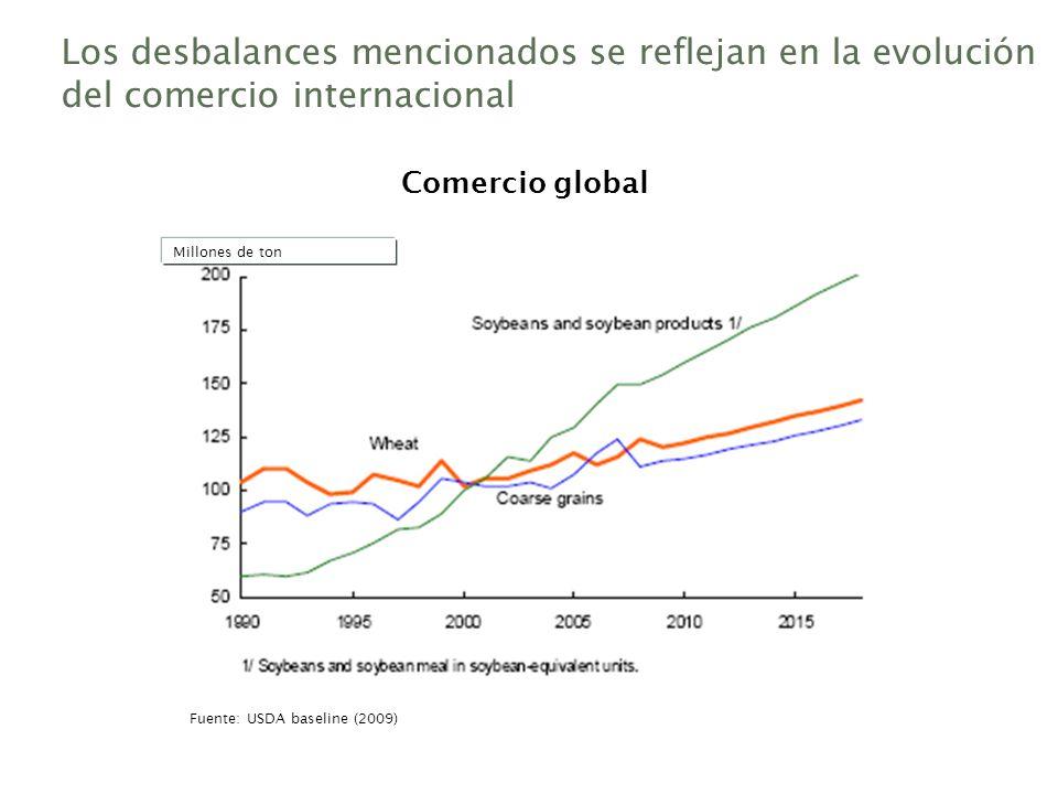 Los desbalances mencionados se reflejan en la evolución del comercio internacional