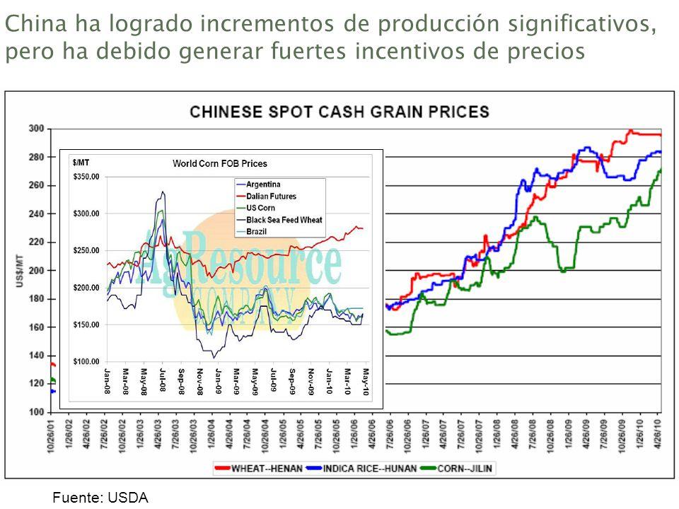 China ha logrado incrementos de producción significativos, pero ha debido generar fuertes incentivos de precios