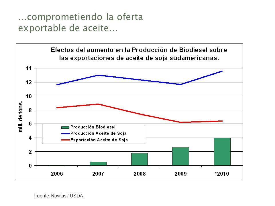 …comprometiendo la oferta exportable de aceite…