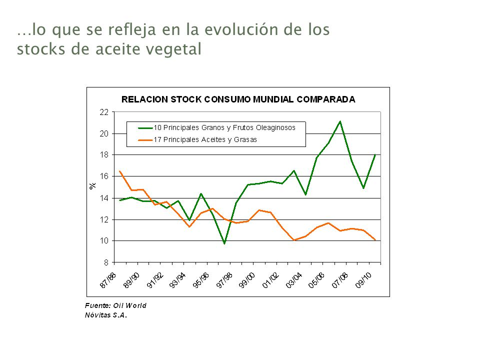 …lo que se refleja en la evolución de los stocks de aceite vegetal