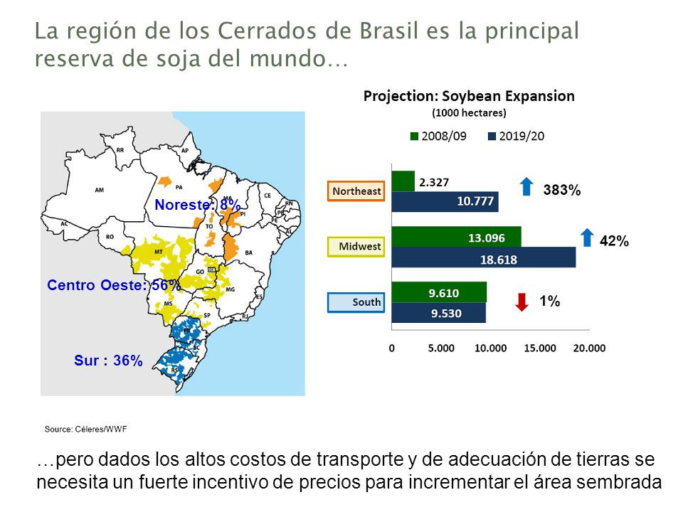La región de los Cerrados de Brasil es la principal reserva de soja del mundo…