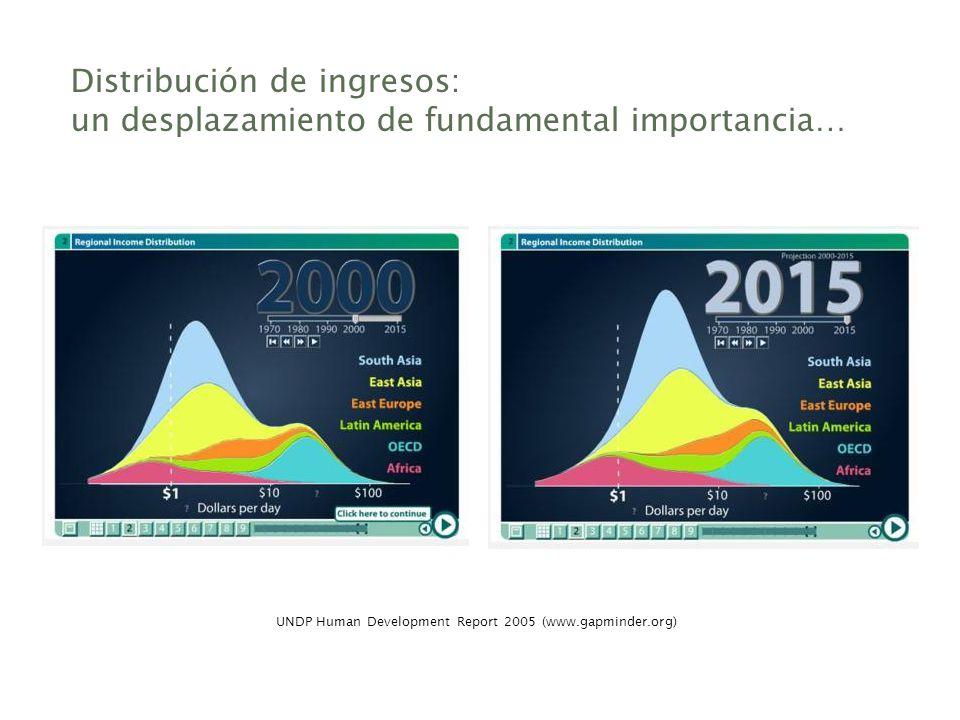 UNDP Human Development Report 2005 (www.gapminder.org)