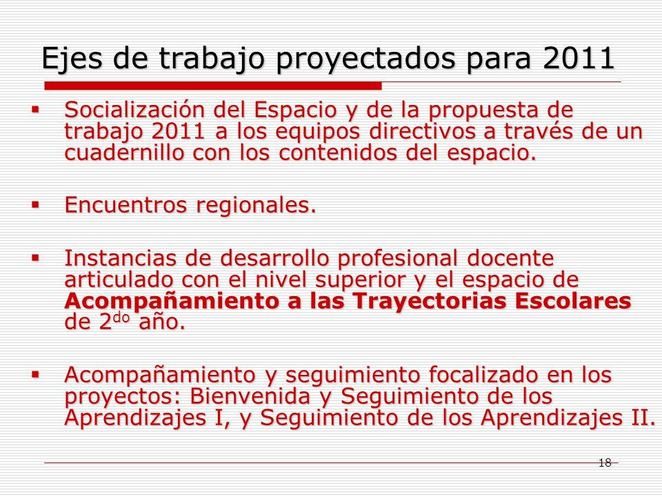 Ejes de trabajo proyectados para 2011