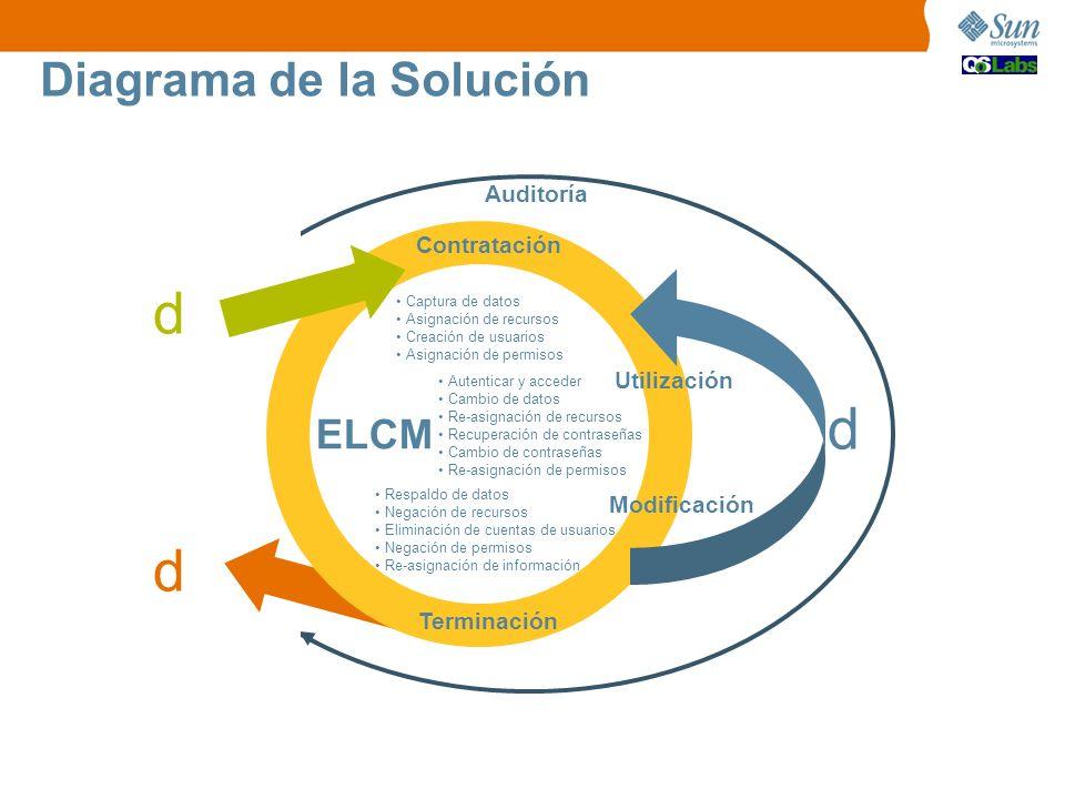 d d d Diagrama de la Solución ELCM Auditoría Contratación Utilización