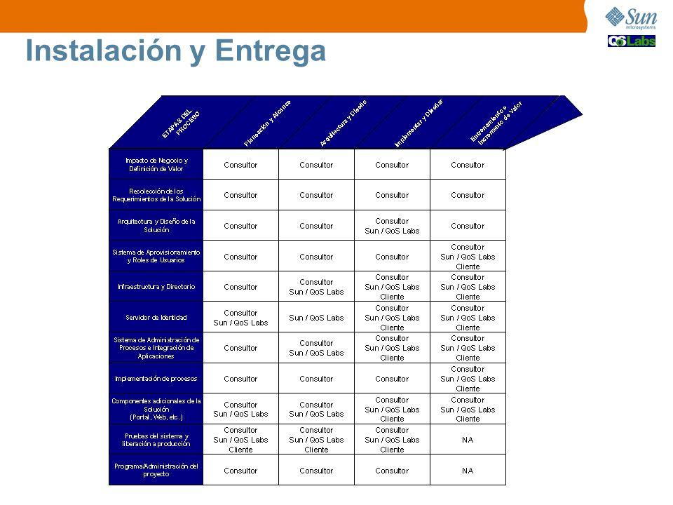 Instalación y Entrega Esta tabla presenta la actividad de cada uno de los participantes por etapa del proceso de implantación de la solución.