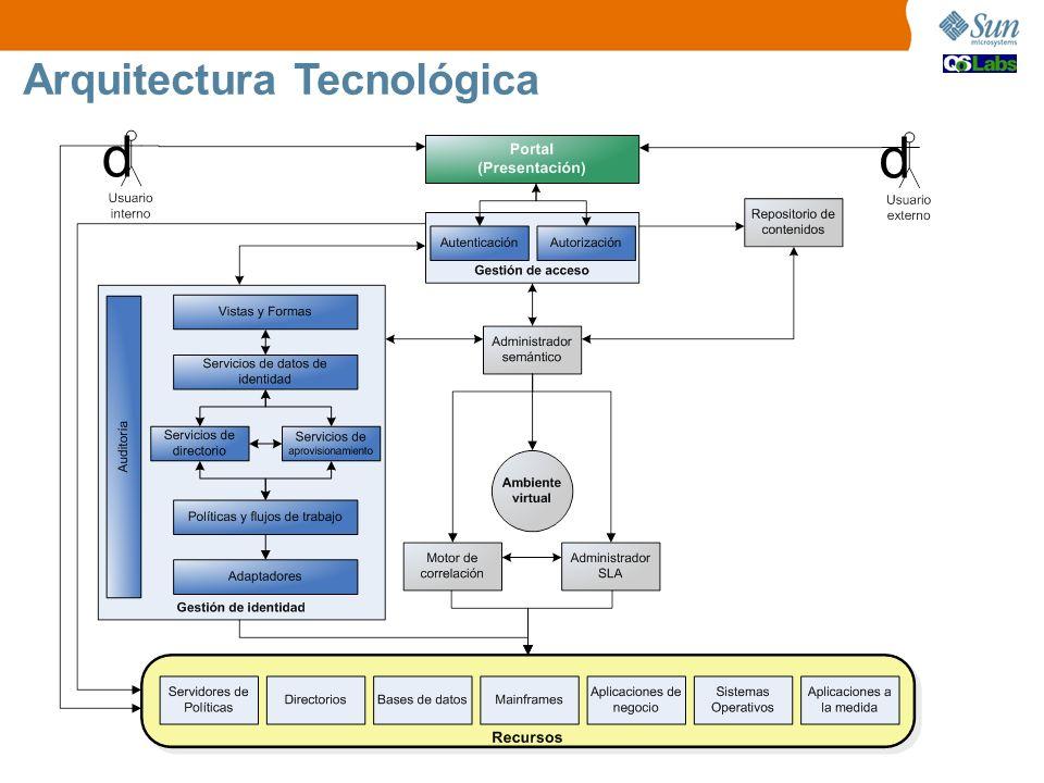 d Arquitectura Tecnológica