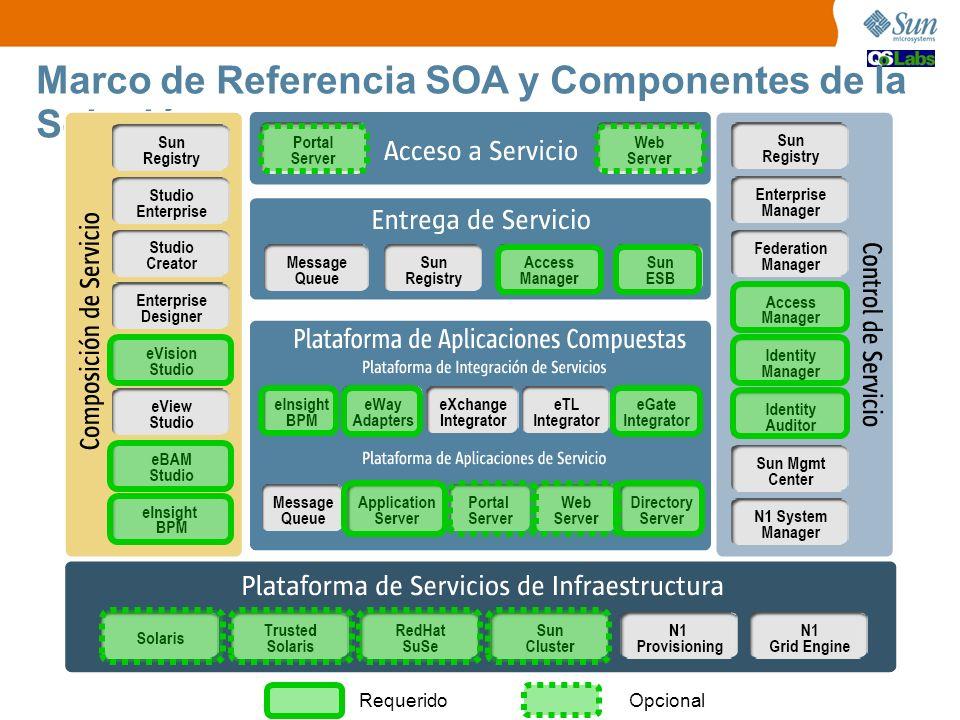 Marco de Referencia SOA y Componentes de la Solución