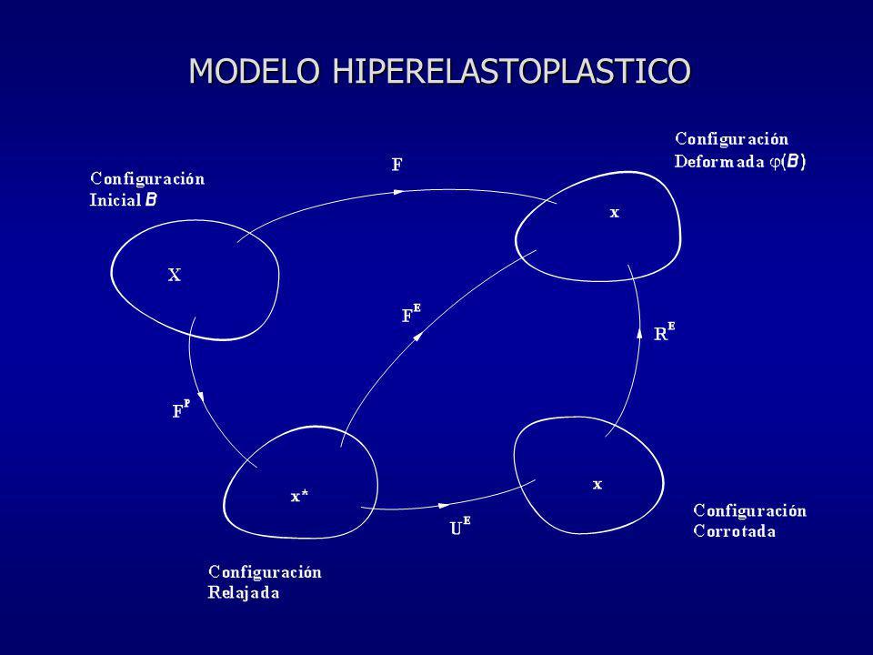 MODELO HIPERELASTOPLASTICO
