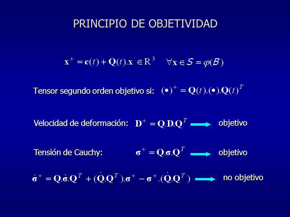 PRINCIPIO DE OBJETIVIDAD