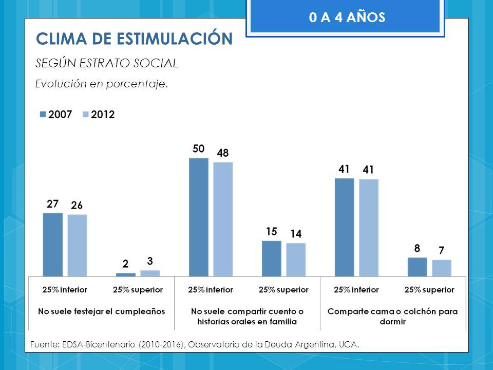 CLIMA DE ESTIMULACIÓN 0 A 4 AÑOS SEGÚN ESTRATO SOCIAL