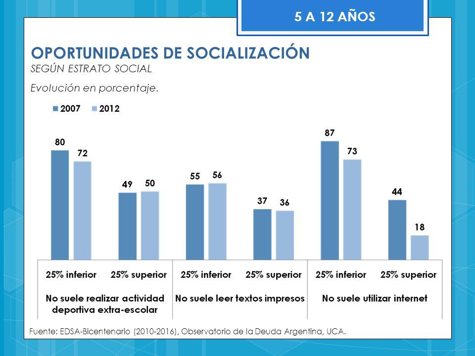 OPORTUNIDADES DE SOCIALIZACIÓN SEGÚN ESTRATO SOCIAL